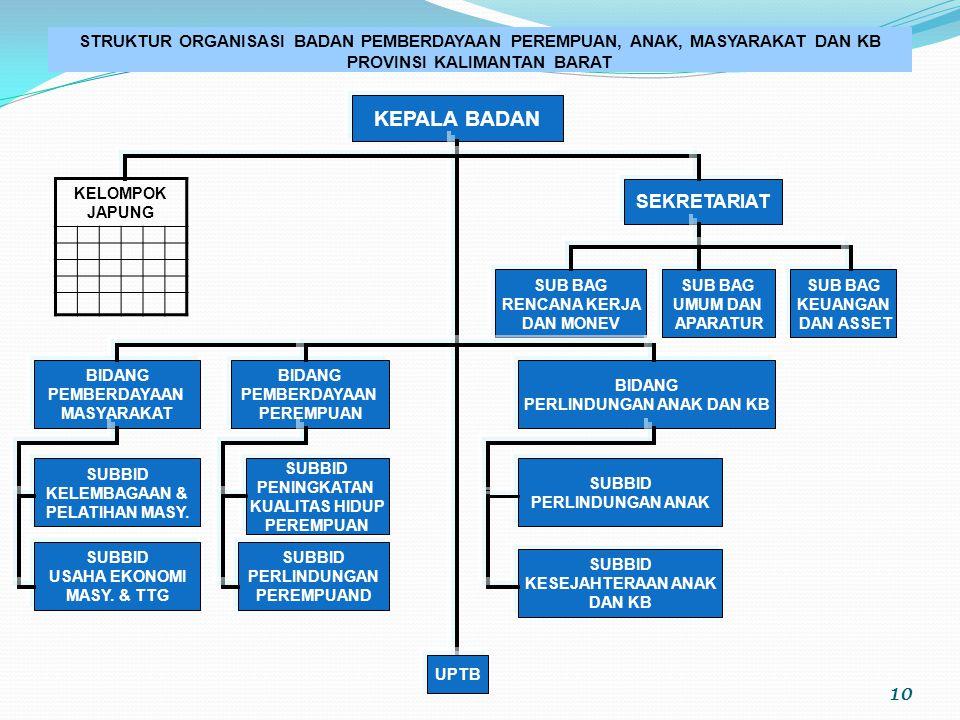 9 PRIORITAS DAN KEBIJAKAN PEMBERDAYAAN PEREMPUAN PROVINSI KALIMANTAN BARAT (SEBAGAIMANA TERCANTUM DALAM RPJMD PROVINSI KALIMANTAN BARAT TAHUN 2008-201