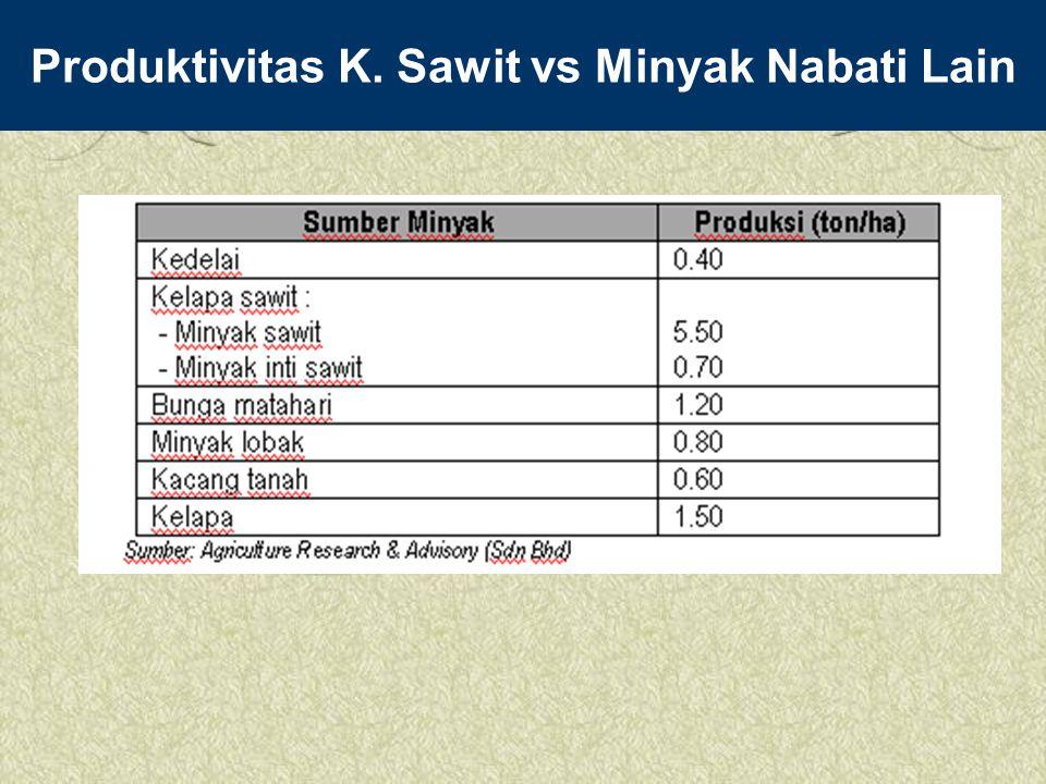 Produktivitas K. Sawit vs Minyak Nabati Lain