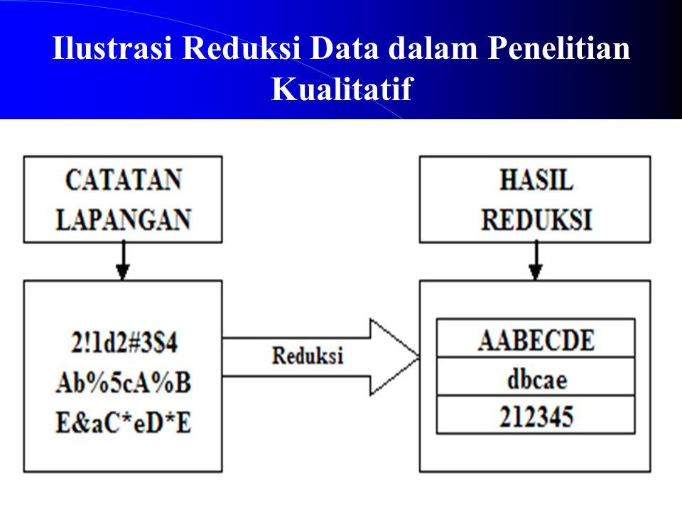 Ilustrasi Reduksi Data dalam Penelitian Kualitatif