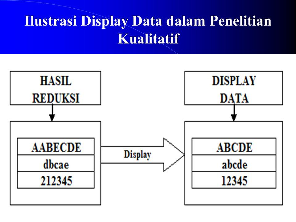 Ilustrasi Display Data dalam Penelitian Kualitatif