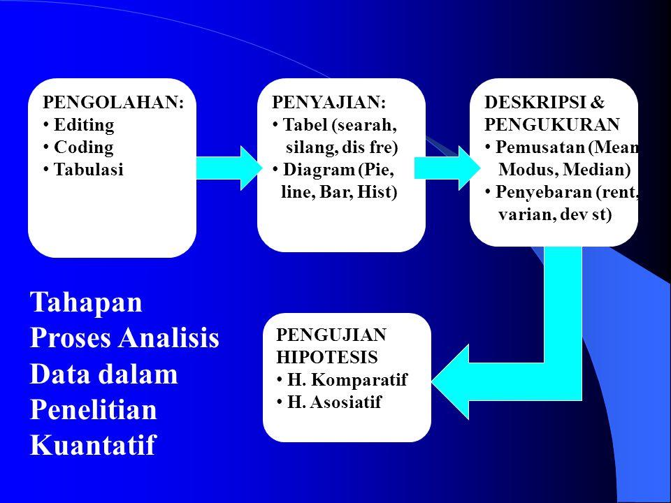 PENGOLAHAN: Editing Coding Tabulasi PENYAJIAN: Tabel (searah, silang, dis fre) Diagram (Pie, line, Bar, Hist) DESKRIPSI & PENGUKURAN Pemusatan (Mean Modus, Median) Penyebaran (rent, varian, dev st) PENGUJIAN HIPOTESIS H.