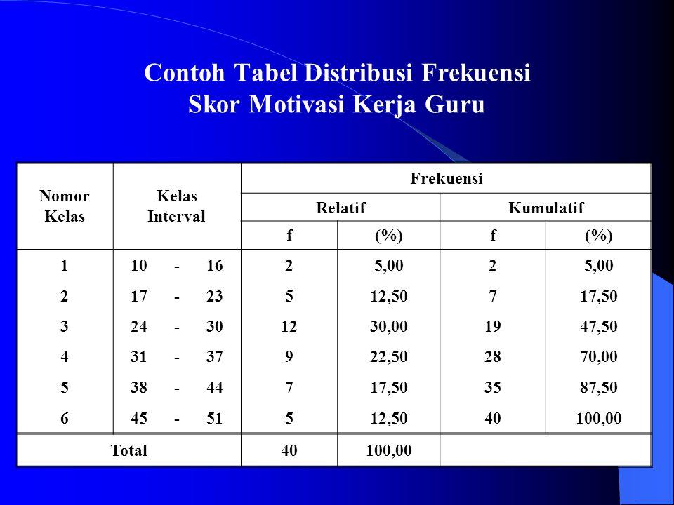 Nomor Kelas Interval Frekuensi RelatifKumulatif f(%)f 110-1625,002 217-23512,50717,50 324-301230,001947,50 431-37922,502870,00 538-44717,503587,50 645-51512,5040100,00 Total40100,00 Contoh Tabel Distribusi Frekuensi Skor Motivasi Kerja Guru