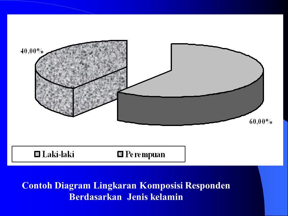 Contoh Diagram Lingkaran Komposisi Responden Berdasarkan Jenis kelamin