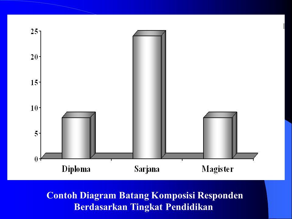Contoh Diagram Batang Komposisi Responden Berdasarkan Tingkat Pendidikan