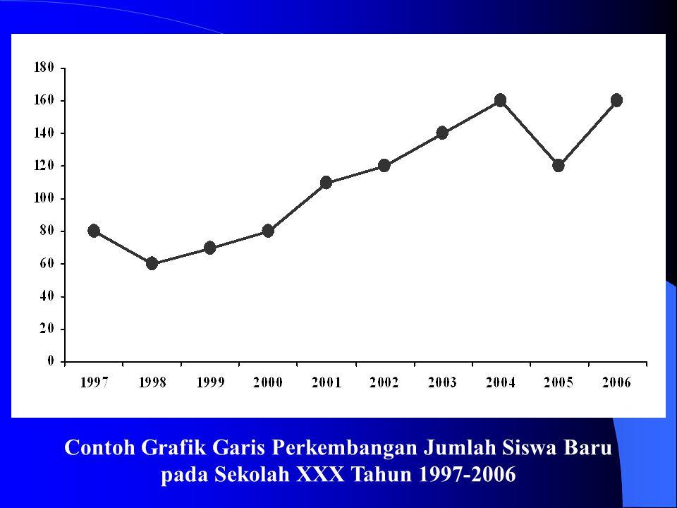 Contoh Grafik Garis Perkembangan Jumlah Siswa Baru pada Sekolah XXX Tahun 1997-2006