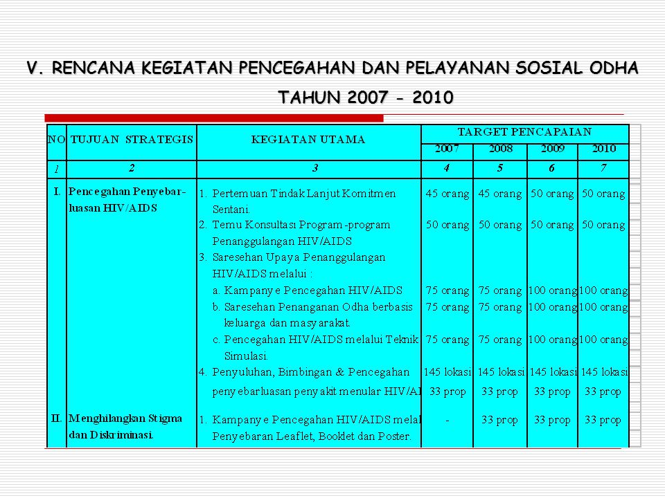 V. RENCANA KEGIATAN PENCEGAHAN DAN PELAYANAN SOSIAL ODHA TAHUN 2007 - 2010