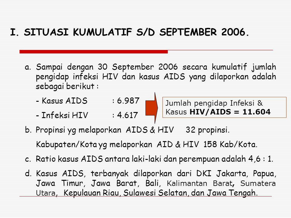 I. SITUASI KUMULATIF S/D SEPTEMBER 2006. a.Sampai dengan 30 September 2006 secara kumulatif jumlah pengidap infeksi HIV dan kasus AIDS yang dilaporkan