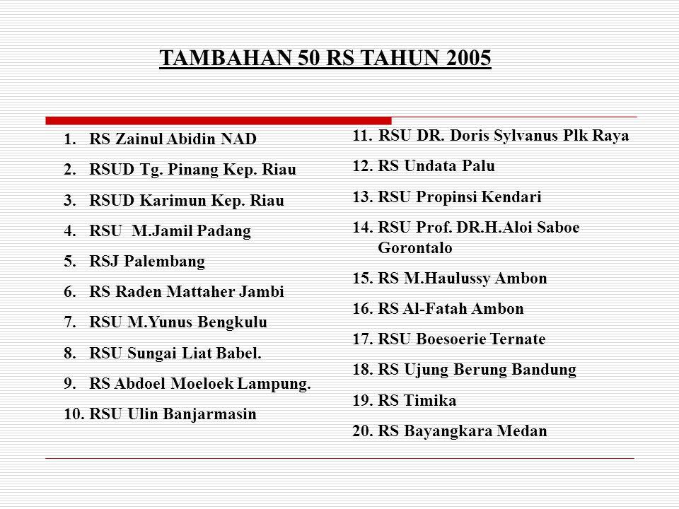 TAMBAHAN 50 RS TAHUN 2005 1.RS Zainul Abidin NAD 2.RSUD Tg. Pinang Kep. Riau 3.RSUD Karimun Kep. Riau 4.RSU M.Jamil Padang 5.RSJ Palembang 6.RS Raden