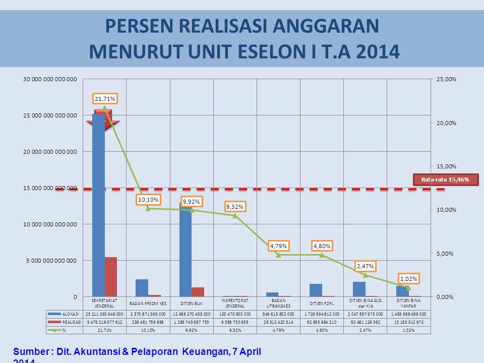 PERSEN REALISASI ANGGARAN MENURUT UNIT ESELON I T.A 2014 Rata-rata 15,46% 1 1 Sumber : Dit. Akuntansi & Pelaporan Keuangan, 7 April 2014