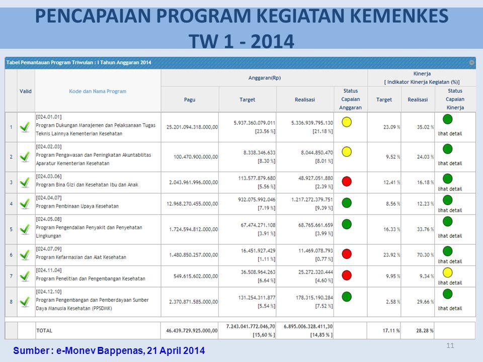 PENCAPAIAN PROGRAM KEGIATAN KEMENKES TW 1 - 2014 11 Sumber : e-Monev Bappenas, 21 April 2014