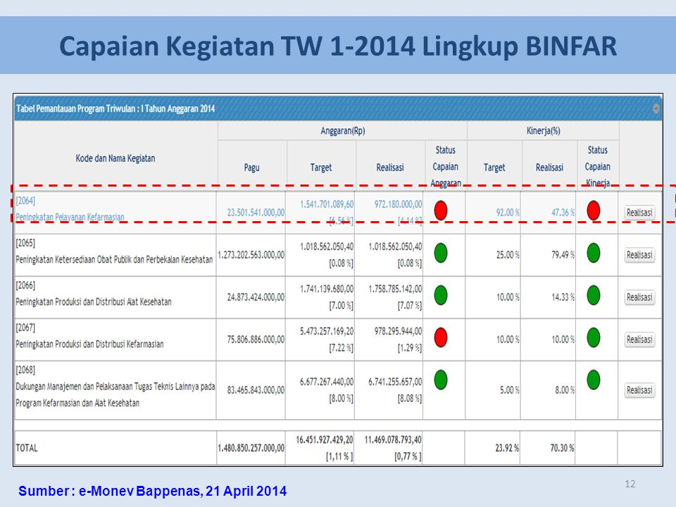 12 Capaian Kegiatan TW 1-2014 Lingkup BINFAR Sumber : e-Monev Bappenas, 21 April 2014