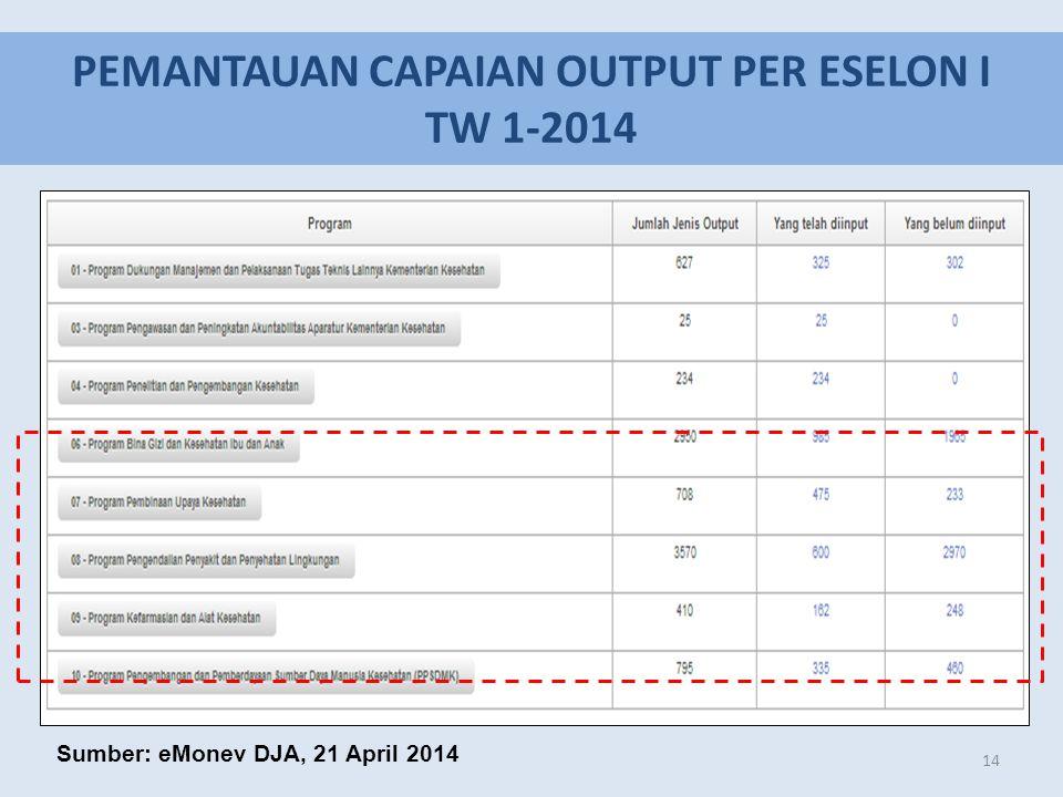 PEMANTAUAN CAPAIAN OUTPUT PER ESELON I TW 1-2014 14 Sumber: eMonev DJA, 21 April 2014