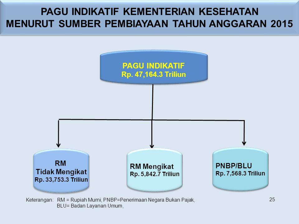 PAGU INDIKATIF Rp. 47,164.3 Triliun PAGU INDIKATIF Rp. 47,164.3 Triliun PAGU INDIKATIF KEMENTERIAN KESEHATAN MENURUT SUMBER PEMBIAYAAN TAHUN ANGGARAN