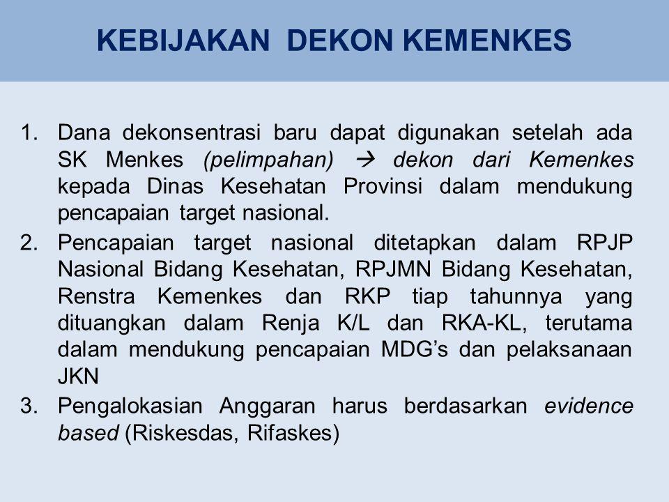 KEBIJAKAN DEKON KEMENKES 1.Dana dekonsentrasi baru dapat digunakan setelah ada SK Menkes (pelimpahan)  dekon dari Kemenkes kepada Dinas Kesehatan Provinsi dalam mendukung pencapaian target nasional.