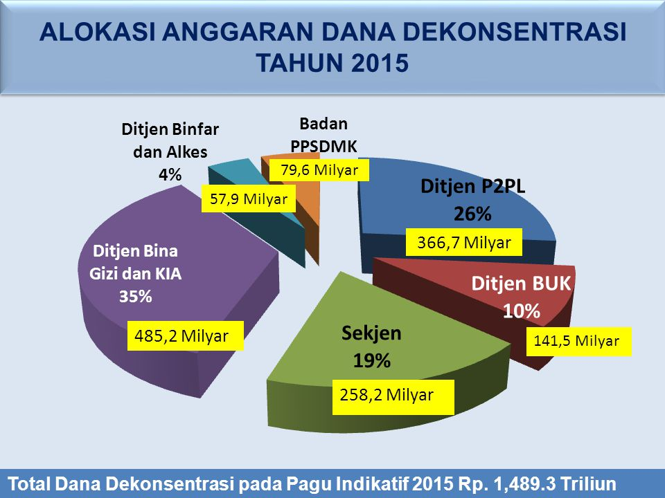 ALOKASI ANGGARAN DANA DEKONSENTRASI TAHUN 2015 ALOKASI ANGGARAN DANA DEKONSENTRASI TAHUN 2015 366,7 Milyar 57,9 Milyar 79,6 Milyar Total Dana Dekonsentrasi pada Pagu Indikatif 2015 Rp.