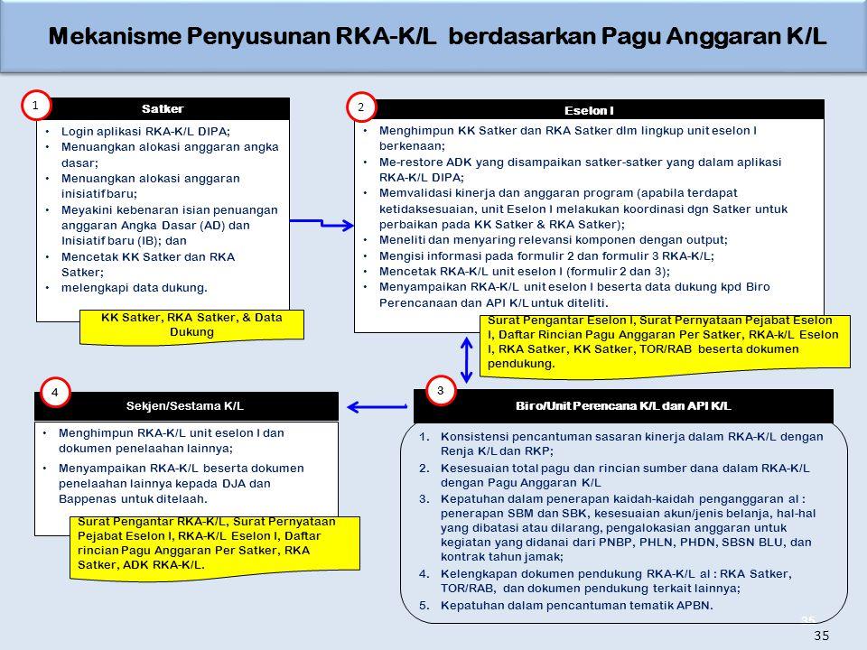 Mekanisme Penyusunan RKA-K/L berdasarkan Pagu Anggaran K/L 35 Satker Login aplikasi RKA-K/L DIPA; Menuangkan alokasi anggaran angka dasar; Menuangkan alokasi anggaran inisiatif baru; Meyakini kebenaran isian penuangan anggaran Angka Dasar (AD) dan Inisiatif baru (IB); dan Mencetak KK Satker dan RKA Satker; melengkapi data dukung.