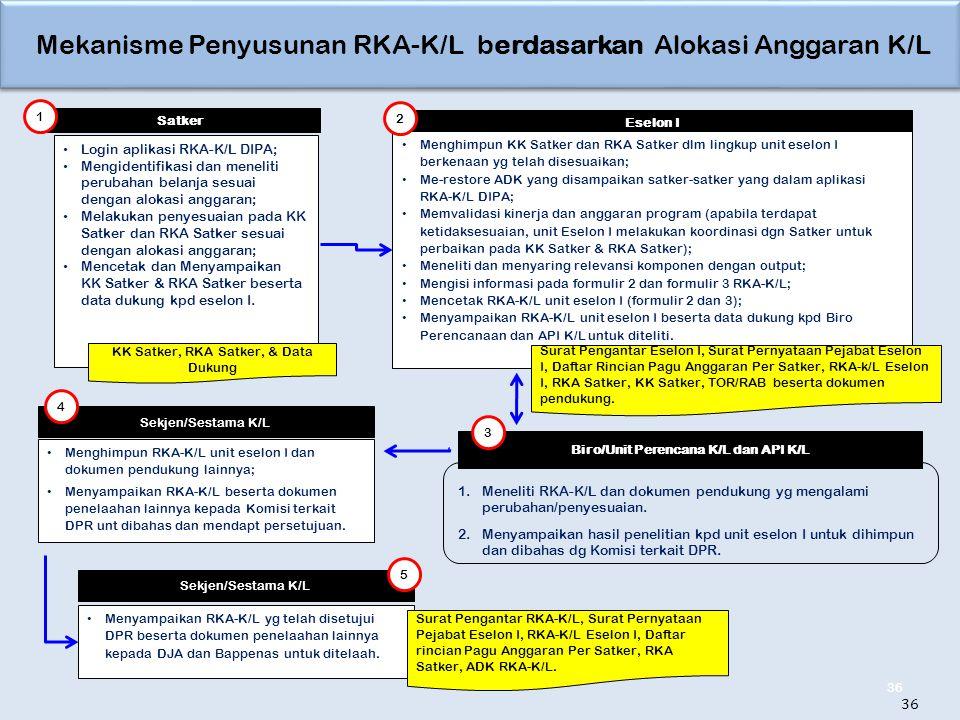 Mekanisme Penyusunan RKA-K/L berdasarkan Alokasi Anggaran K/L 36 Satker Eselon I Menghimpun KK Satker dan RKA Satker dlm lingkup unit eselon I berkenaan yg telah disesuaikan; Me-restore ADK yang disampaikan satker-satker yang dalam aplikasi RKA-K/L DIPA; Memvalidasi kinerja dan anggaran program (apabila terdapat ketidaksesuaian, unit Eselon I melakukan koordinasi dgn Satker untuk perbaikan pada KK Satker & RKA Satker); Meneliti dan menyaring relevansi komponen dengan output; Mengisi informasi pada formulir 2 dan formulir 3 RKA-K/L; Mencetak RKA-K/L unit eselon I (formulir 2 dan 3); Menyampaikan RKA-K/L unit eselon I beserta data dukung kpd Biro Perencanaan dan API K/L untuk diteliti.