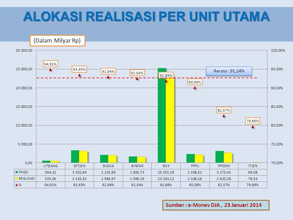 ALOKASI REALISASI LINGKUP DITJEN BINFAR (Dalam Milyar Rp) Sumber : e-Monev DJA, 23 Januari 2014