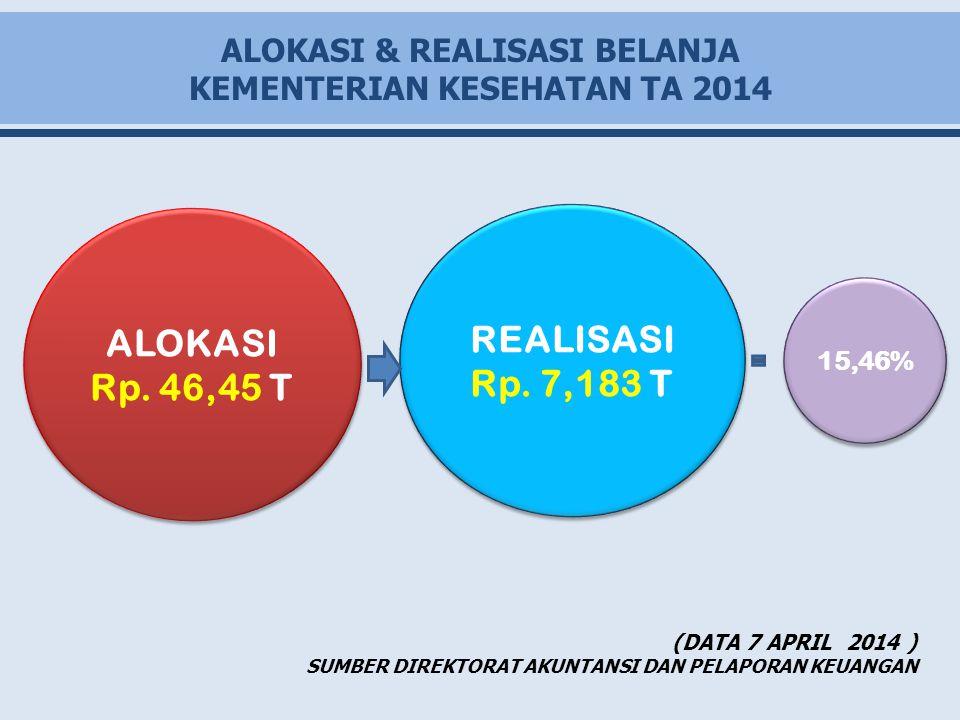 ALOKASI & REALISASI BELANJA KEMENTERIAN KESEHATAN TA 2014 ALOKASI Rp. 46,45 T ALOKASI Rp. 46,45 T REALISASI Rp. 7,183 T REALISASI Rp. 7,183 T 15,46% (