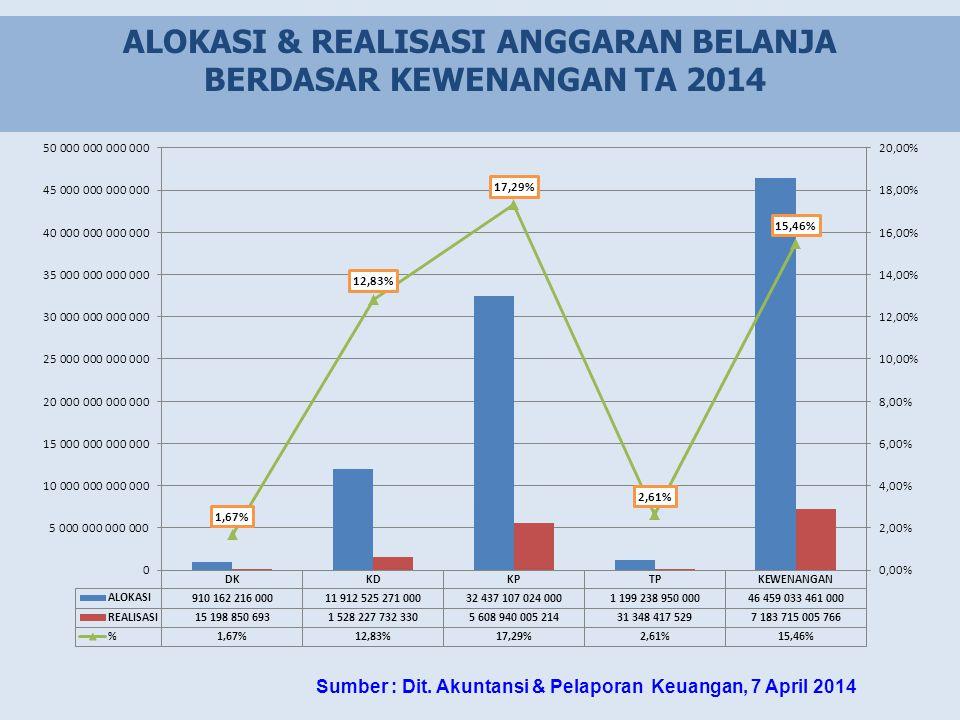 ALOKASI & REALISASI ANGGARAN BELANJA BERDASAR KEWENANGAN TA 2014 Sumber : Dit. Akuntansi & Pelaporan Keuangan, 7 April 2014