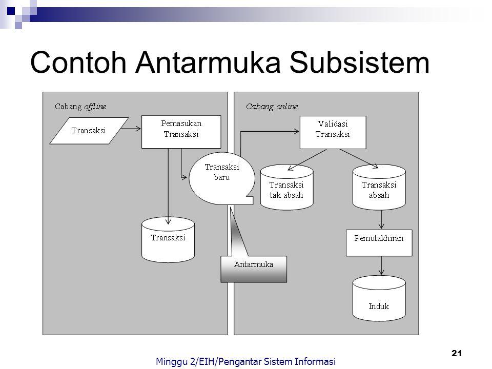 21 Contoh Antarmuka Subsistem Minggu 2/EIH/Pengantar Sistem Informasi