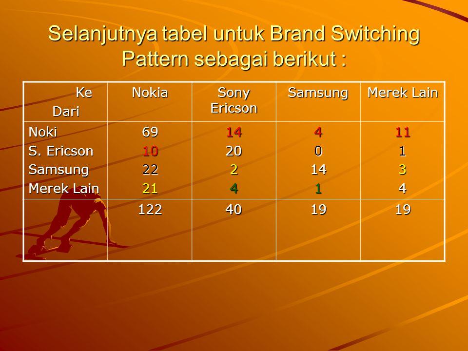 Selanjutnya tabel untuk Brand Switching Pattern sebagai berikut : Ke KeDariNokia Sony Ericson Samsung Merek Lain Noki S. Ericson Samsung Merek Lain 69