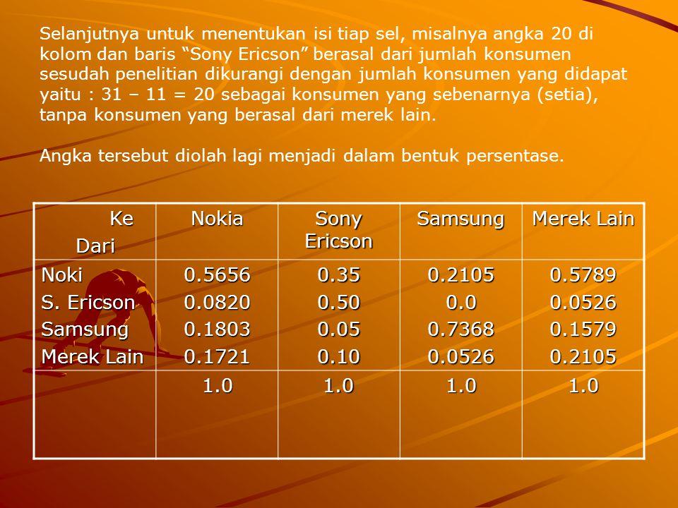 Ke KeDariNokia Sony Ericson Samsung Merek Lain Noki S. Ericson Samsung Merek Lain 0.56560.08200.18030.17210.350.500.050.100.21050.00.73680.05260.57890