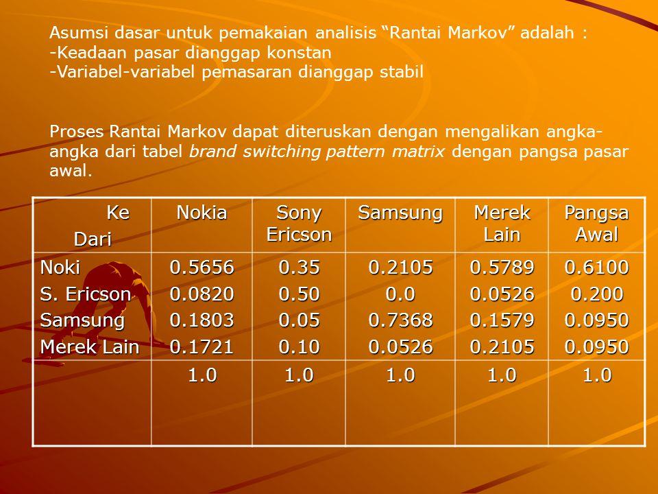 Ke KeDariNokia Sony Ericson Samsung Merek Lain Pangsa Awal Noki S. Ericson Samsung Merek Lain 0.56560.08200.18030.17210.350.500.050.100.21050.00.73680