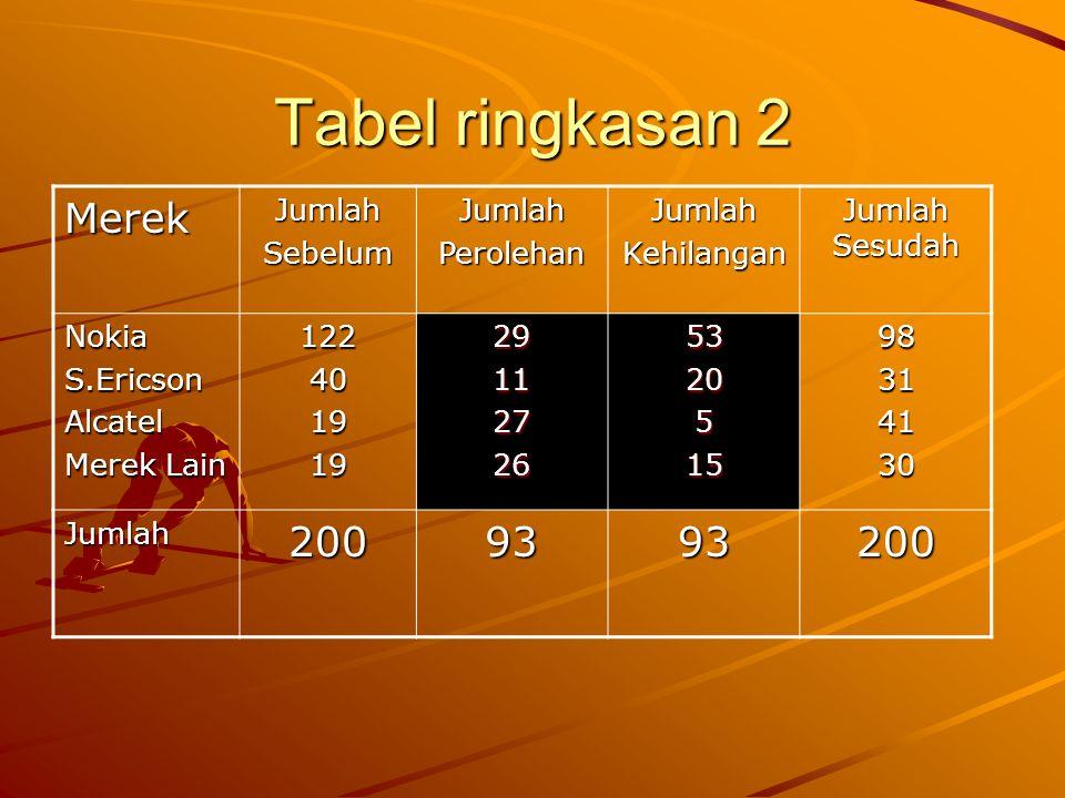 Tabel ringkasan 2 MerekJumlahSebelumJumlahPerolehanJumlahKehilangan Jumlah Sesudah NokiaS.EricsonAlcatel Merek Lain 12240191929112726532051598314130 J