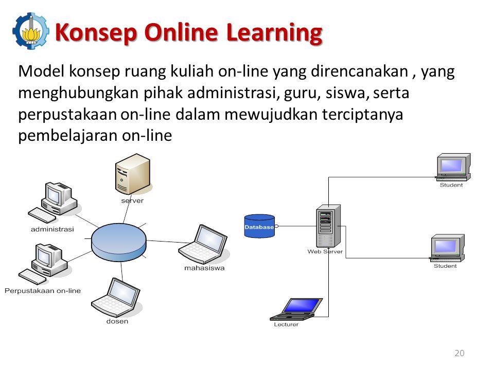 Model konsep ruang kuliah on-line yang direncanakan, yang menghubungkan pihak administrasi, guru, siswa, serta perpustakaan on-line dalam mewujudkan terciptanya pembelajaran on-line Konsep Online Learning 20