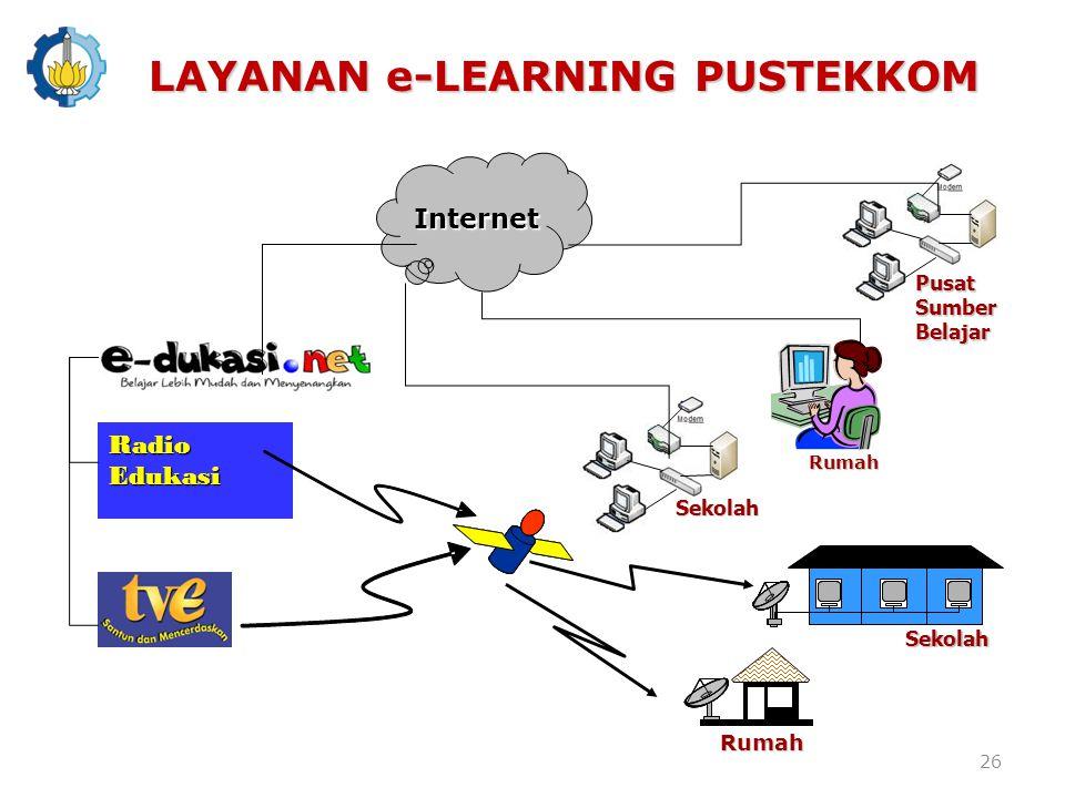 Internet Rumah Sekolah Sekolah Rumah Radio Edukasi Pusat Sumber Belajar LAYANAN e-LEARNING PUSTEKKOM 26