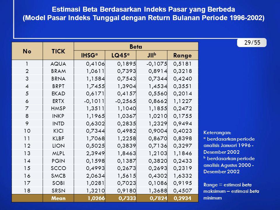 INDEKS PASAR  Perbedaan estimasi beta dalam Tabel tersebut sangat substansial.