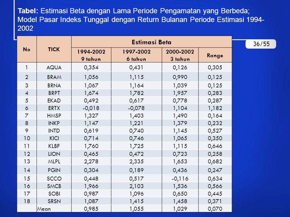 SAMPLING INTERVAL  Peneliti juga harus memilih sampling interval untuk pengukuran return, misalnya interval return harian, mingguan, atau bulanan.