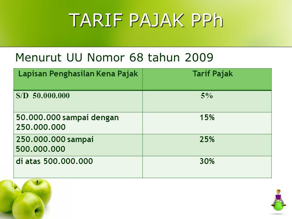 BIAYA PENSIUN http://rozathohiri.wordpress.com 11 Khusus untuk penerima pensiun berkala atau bulanan: Besarnya 5% dari uang pensiun maksimum Rp.2.400.