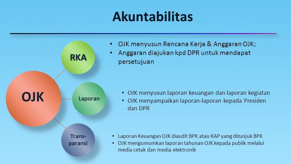 RKA Laporan Trans- paransi Laporan Keuangan OJK diaudit BPK atau KAP yang ditunjuk BPK OJK mengumumkan laporan tahunan OJK kepada publik melalui media