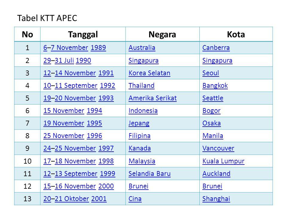 Tabel KTT APEC NoTanggalNegaraKota 1 66–7 November 19897 November1989AustraliaCanberra 2 2929–31 Juli 199031 Juli1990Singapura 3 1212–14 November 1991