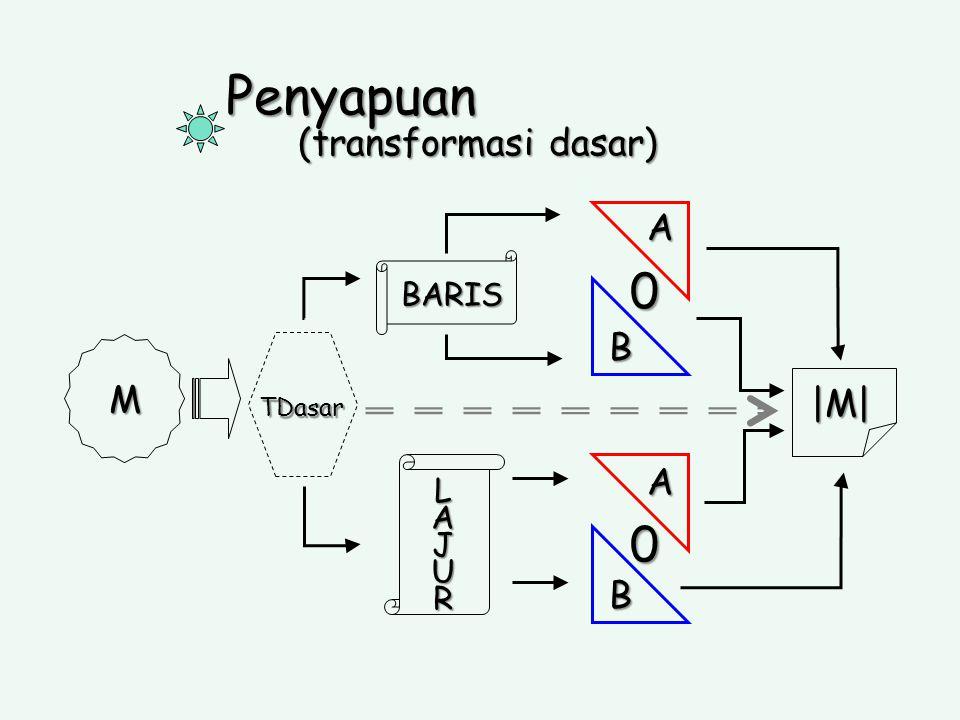 Penyapuan (transformasi dasar) BARIS TDasar M LAJURLAJURLAJURLAJUR AAB B 0 |M| 0