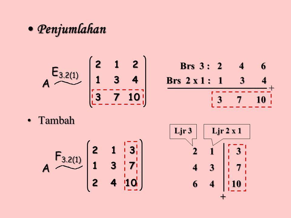 Penjumlahan Penjumlahan A E 3.2(1) Brs 3 : 2 4 6 Brs 2 x 1 : 1 3 4 + 3 7 10 3 7 10 F 3.2(1) 246 134 + 3 710 Ljr 2 x 1 Ljr 3 A TambahTambah 2 1 2 1 3 4