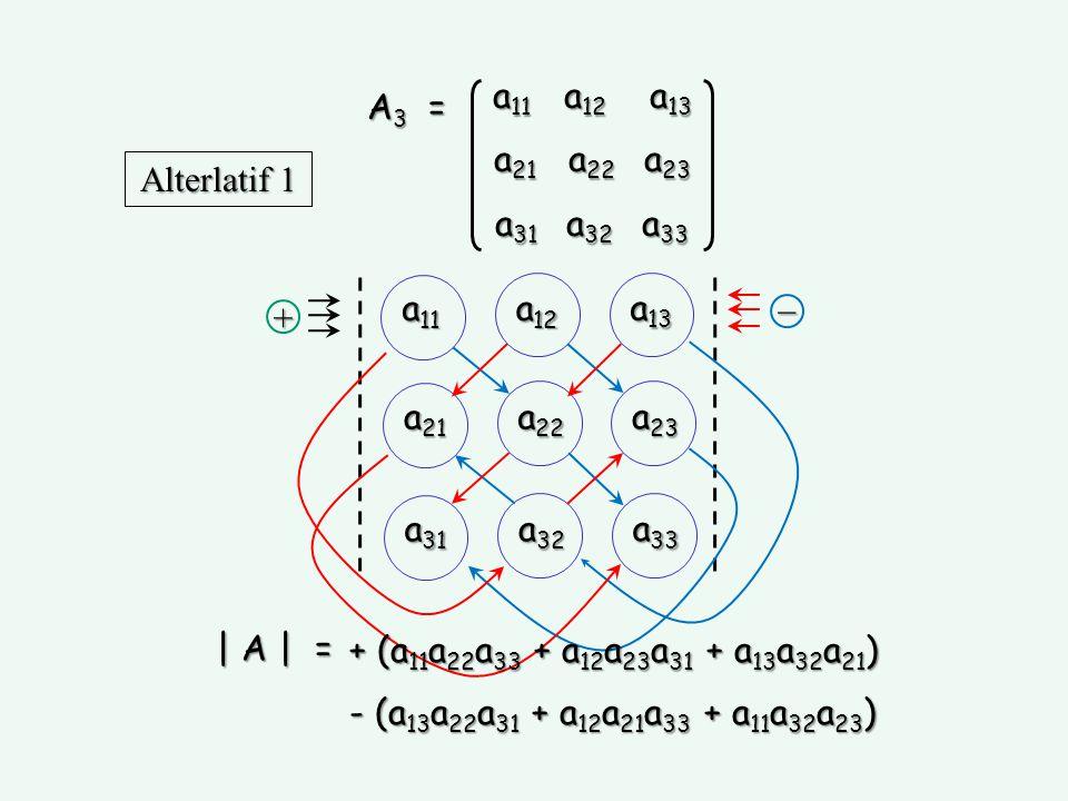 a 11 a 12 a 13 a 21 a 22 a 23 a 31 a 32 a 33 A 3 = | A | = + (a 11 a 22 a 33 + a 12 a 23 a 31 + a 13 a 21 a 32 ) - (a 13 a 22 a 31 + a 12 a 21 a 33 + a 11 a 23 a 32 ) Alterlatif 2