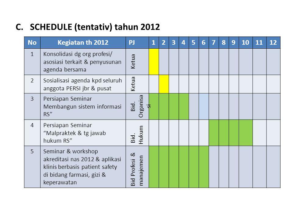 C. SCHEDULE (tentativ) tahun 2012 NoKegiatan th 2012PJ123456789101112 1Konsolidasi dg org profesi/ asosiasi terkait & penyusunan agenda bersama Ketua