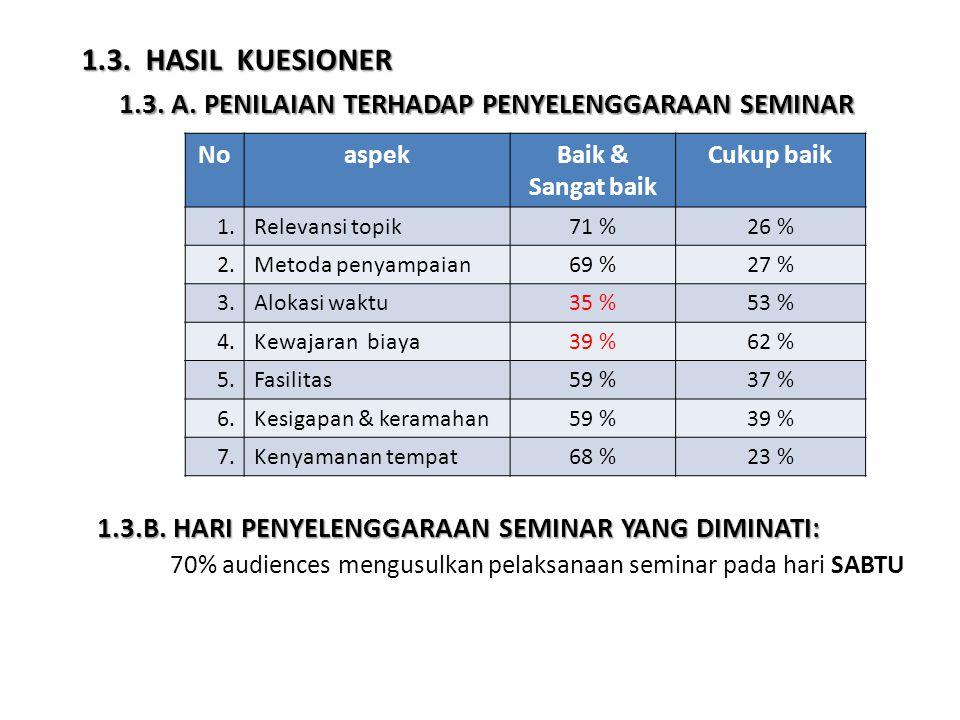1.3. A. PENILAIAN TERHADAP PENYELENGGARAAN SEMINAR NoaspekBaik & Sangat baik Cukup baik 1.Relevansi topik71 %26 % 2.Metoda penyampaian69 %27 % 3.Aloka