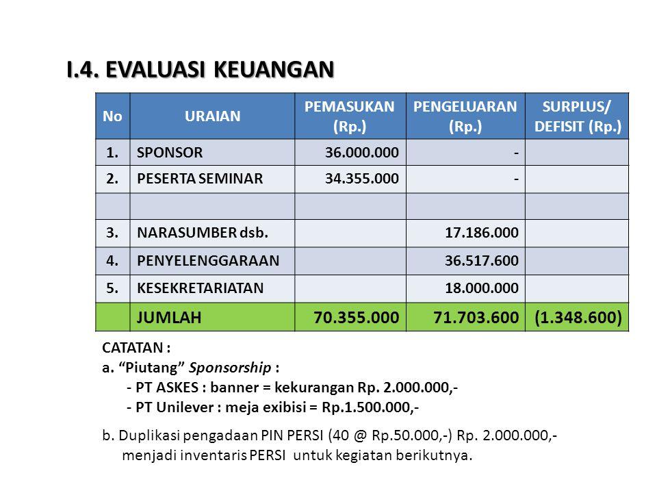 I.4. EVALUASI KEUANGAN NoURAIAN PEMASUKAN (Rp.) PENGELUARAN (Rp.) SURPLUS/ DEFISIT (Rp.) 1.SPONSOR36.000.000- 2.PESERTA SEMINAR34.355.000- 3.NARASUMBE