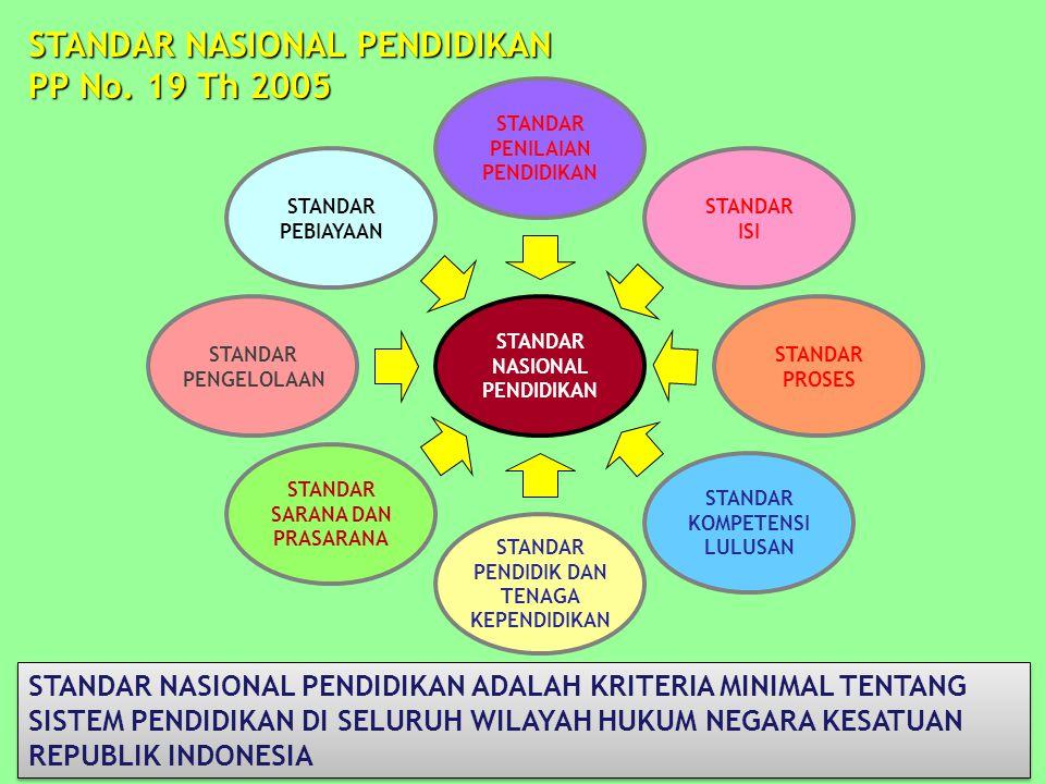 14 STANDAR NASIONAL PENDIDIKAN STANDAR PENILAIAN PENDIDIKAN STANDAR PENDIDIK DAN TENAGA KEPENDIDIKAN STANDAR PROSES STANDAR KOMPETENSI LULUSAN STANDAR ISI STANDAR PEBIAYAAN STANDAR SARANA DAN PRASARANA STANDAR PENGELOLAAN STANDAR NASIONAL PENDIDIKAN PP No.
