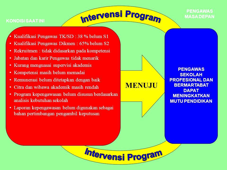 1.Apa pengertian Pengawas Sekolah .2.Jelaskan Tupoksi Pengawas Sekolah di Indonesia .
