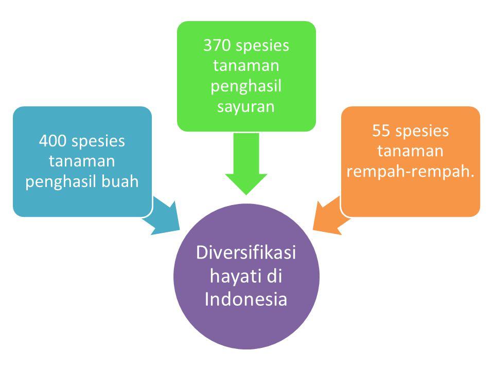 Diversifikasi hayati di Indonesia 400 spesies tanaman penghasil buah 370 spesies tanaman penghasil sayuran 55 spesies tanaman rempah-rempah.