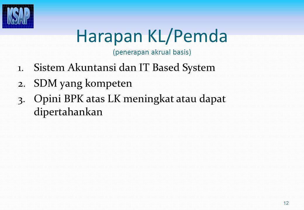 Harapan KL/Pemda (penerapan akrual basis) 1.Sistem Akuntansi dan IT Based System 2.
