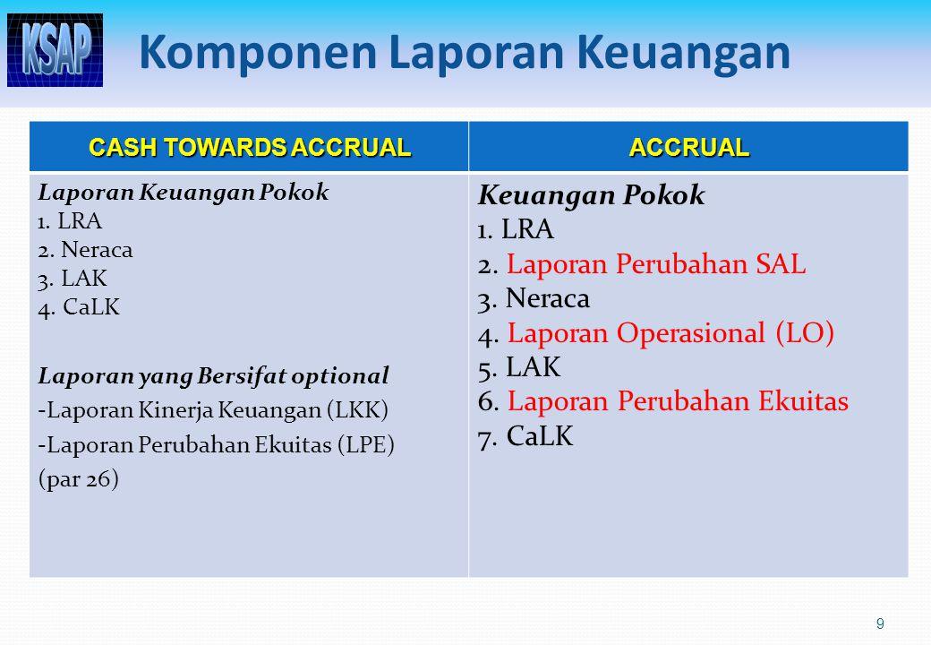 Komponen Laporan Keuangan CASH TOWARDS ACCRUAL ACCRUAL Laporan Keuangan Pokok 1.