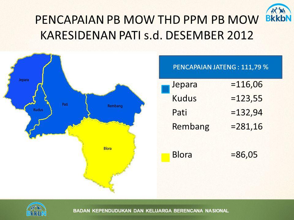 BADAN KEPENDUDUKAN DAN KELUARGA BERENCANA NASIONAL PENCAPAIAN PB MOW THD PPM PB MOW KARESIDENAN PATI s.d. DESEMBER 2012 PENCAPAIAN JATENG : 111,79 % J