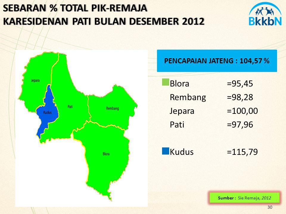 30 SEBARAN % TOTAL PIK-REMAJA KARESIDENAN PATI BULAN DESEMBER 2012 Sumber : Sie Remaja, 2012 PENCAPAIAN JATENG : 104,57 % Blora=95,45 Rembang=98,28 Je