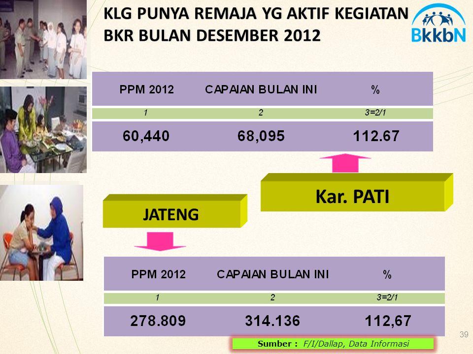 JATENG 39 KLG PUNYA REMAJA YG AKTIF KEGIATAN BKR BULAN DESEMBER 2012 Sumber : F/I/Dallap, Data Informasi Kar. PATI